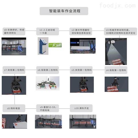 袋装自动装车系统